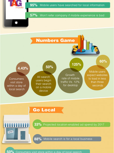 Mobile: The great Influencer Infographic