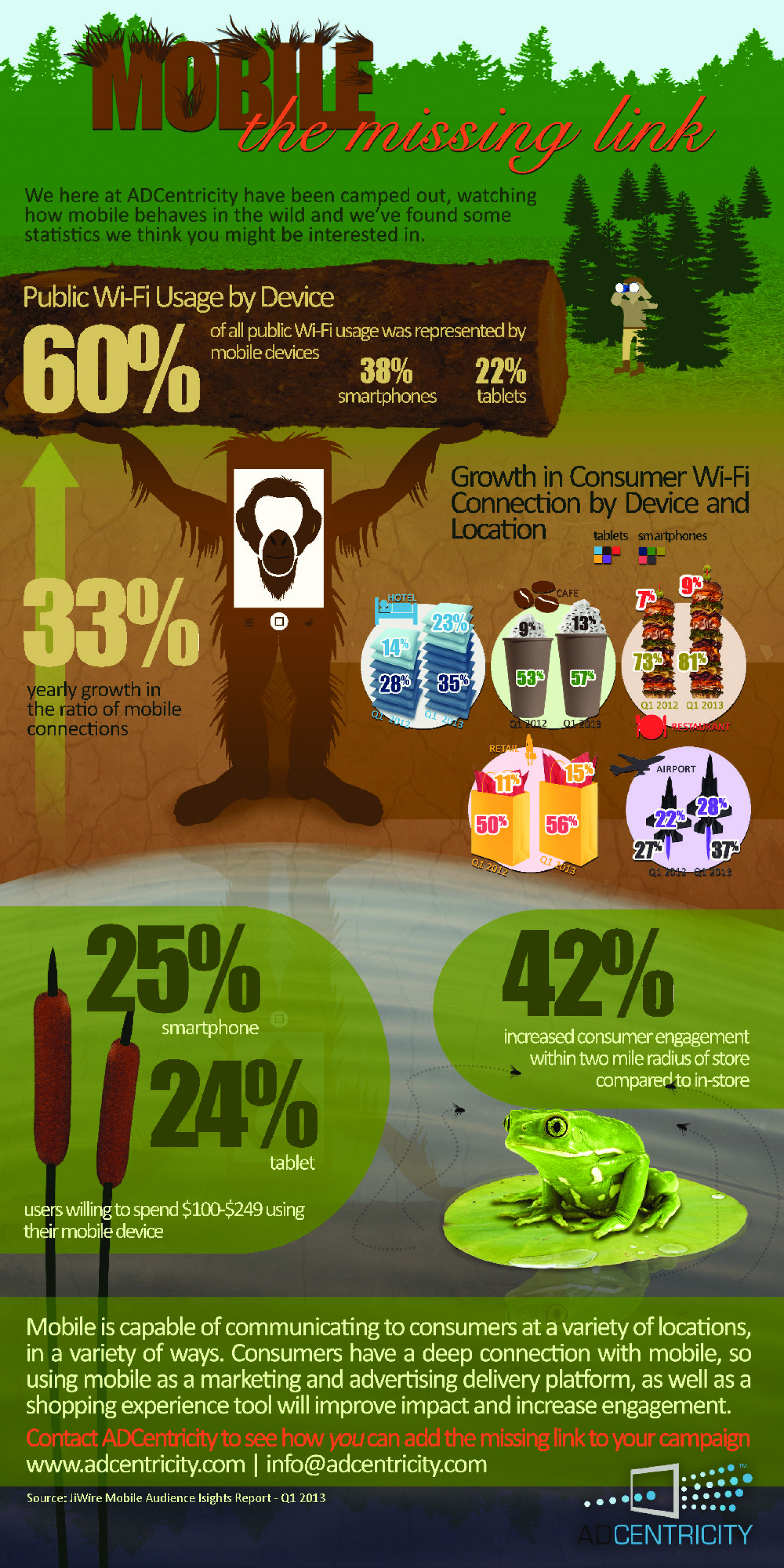 Mobile: The Missing Link 2 Infographic