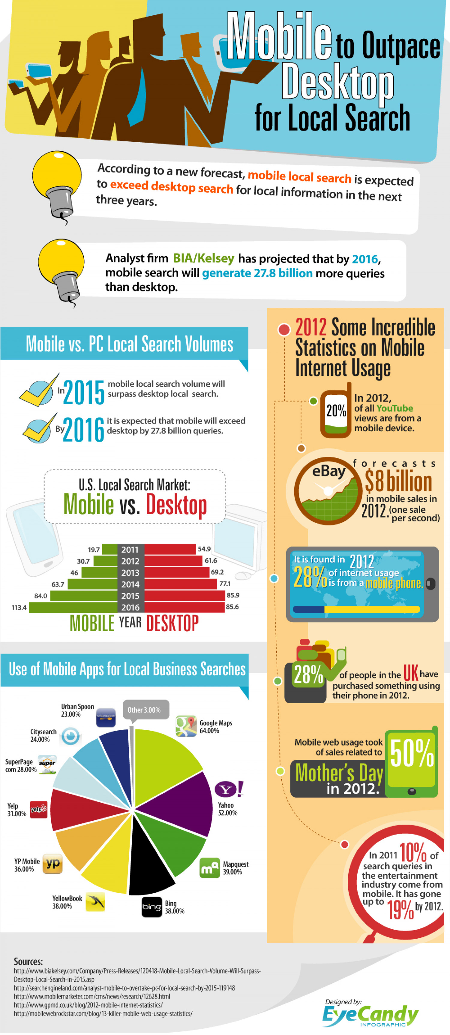 Mobile to Outpace Desktop for Local Search Infographic