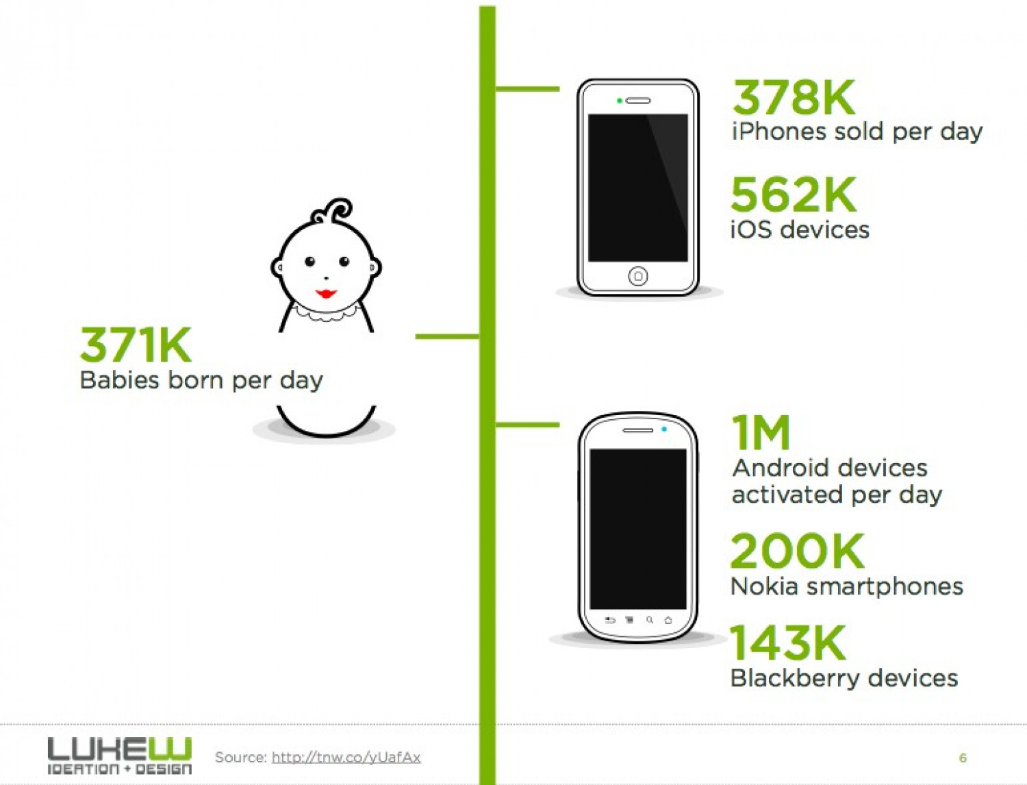 Mobile to the Future Infographic