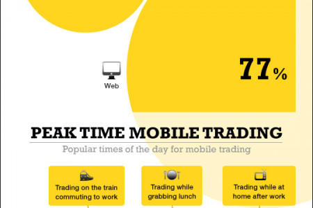 Mobile Trading Statistics Infographic