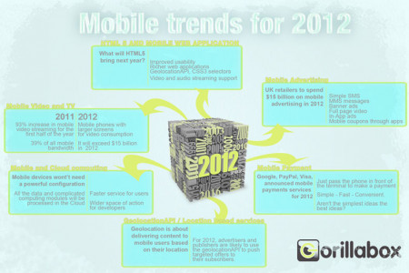 Mobile Trends 2012 Infographic