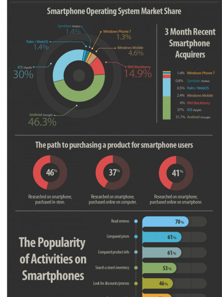 Mobile Trends Q4 2011 Mobile Stats Infographic