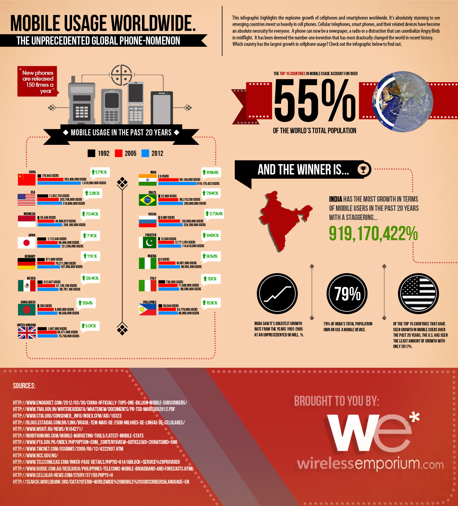Mobile Usage Worldwide Infographic