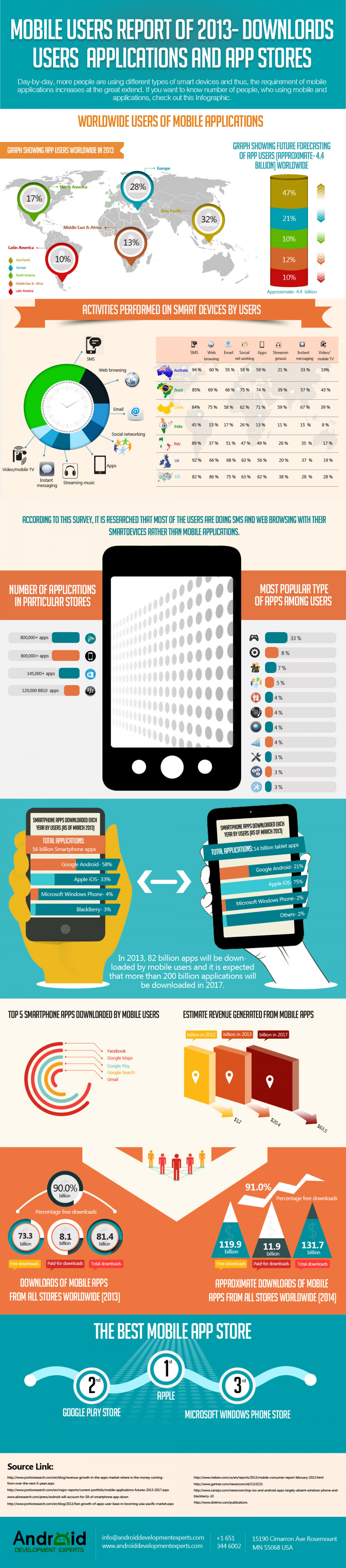 Mobile Users Report of 2013- Downloads, Users, Applications and App Stores  Infographic