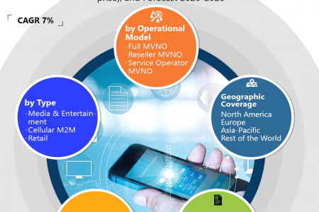 Mobile Virtual Network Operator Market Research and Forecast 2020-2026 Infographic