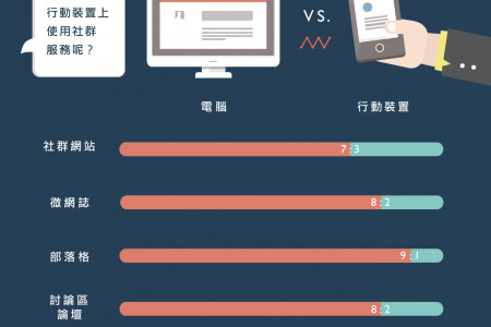 Mobile v.s. Desktop: Which One Would You Use It?  Infographic