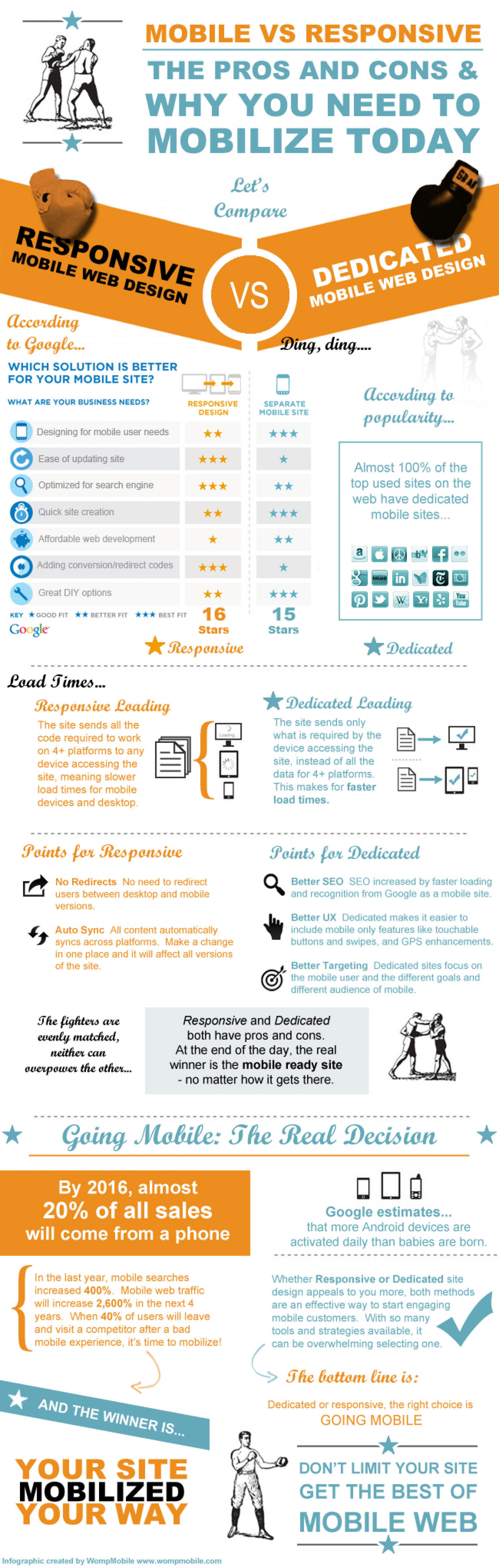 Mobile vs Responsive Infographic