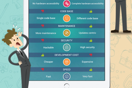Mobile Web vs Native Enterprise Apps [Infographic] Infographic
