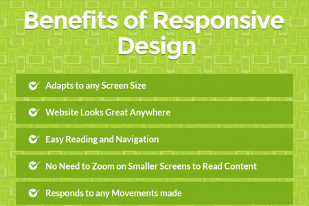 Mobile Website Vs. Responsive Design - What is more apt for your business? Infographic