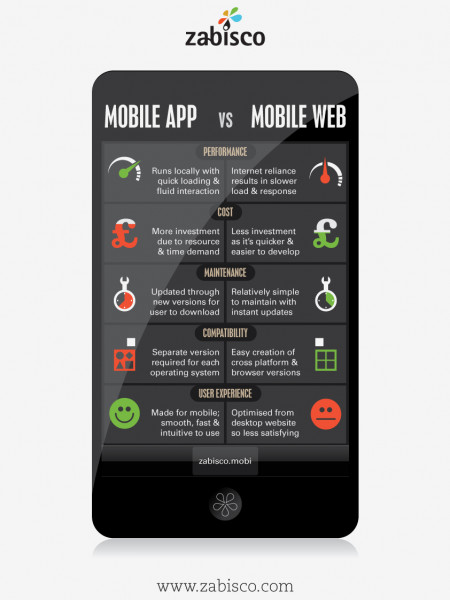 Mobile Websites vs Mobile Apps Infographic