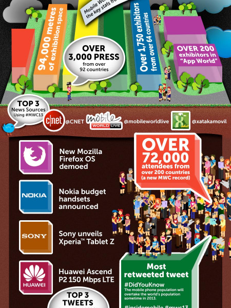 Mobile World Congress 2013 Infographic