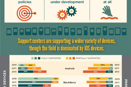 Mobility Continues to Disrupt Support Infographic