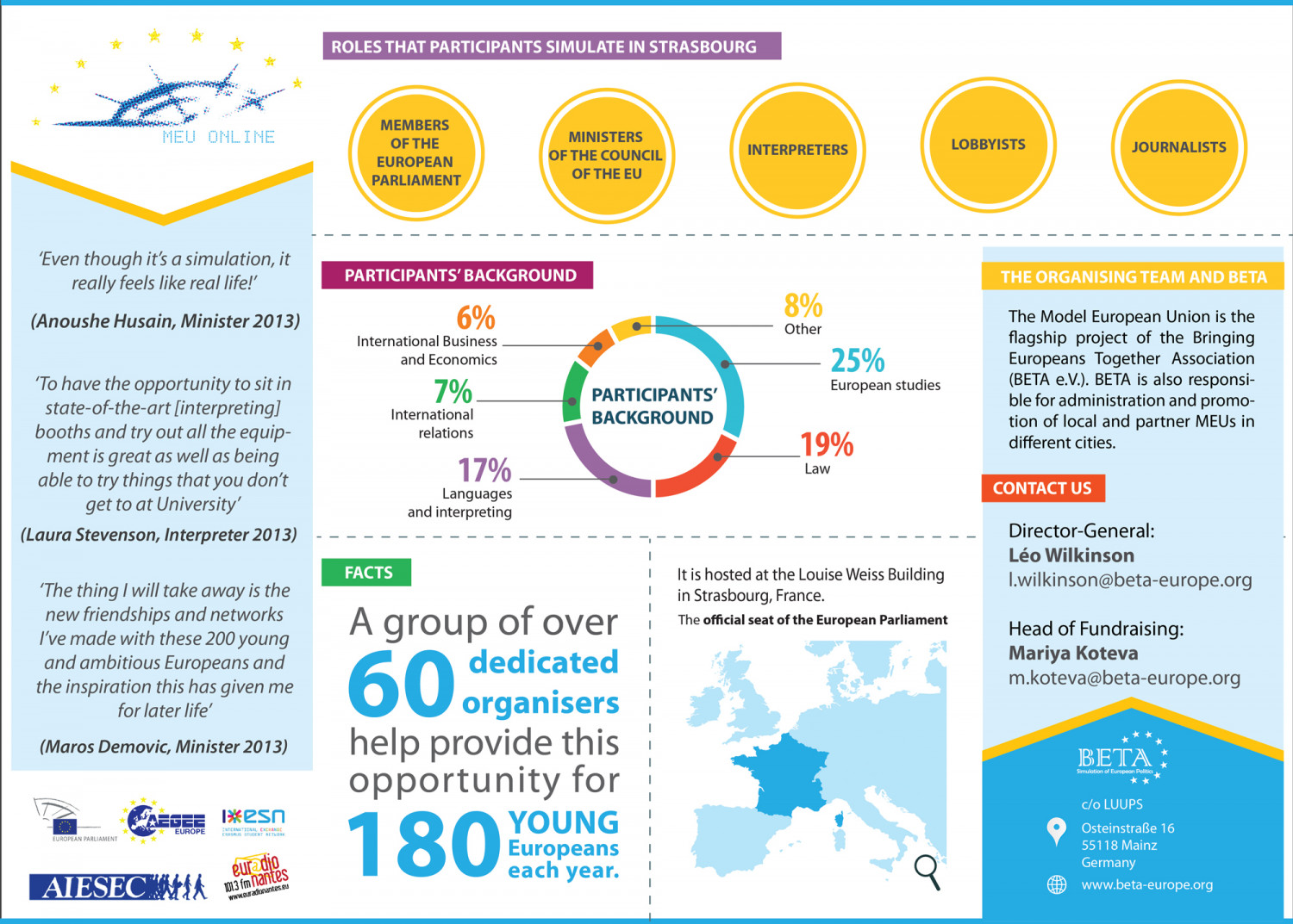 Model European Union Infographic