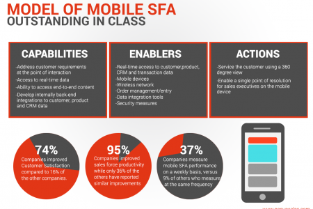 Model of Mobile SFA Outstanding in Class Infographic