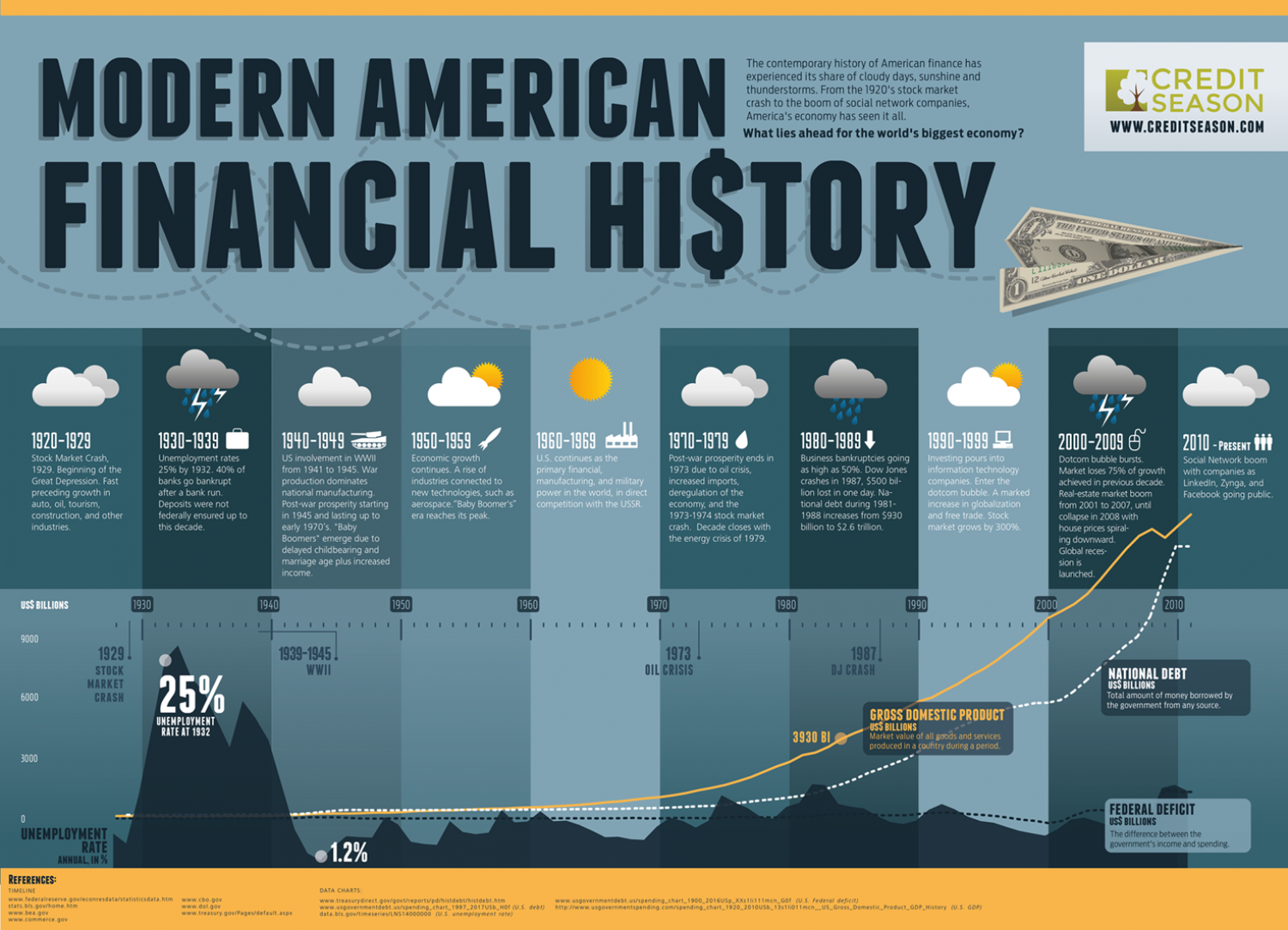 Modern American Financial History Infographic