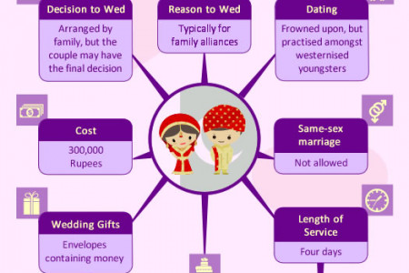 Modern and Global Wedding Traditions Infographic