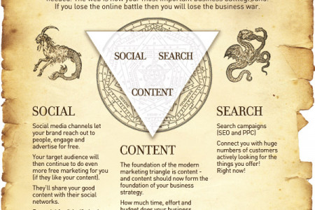 Modern Marketing Triangle Infographic