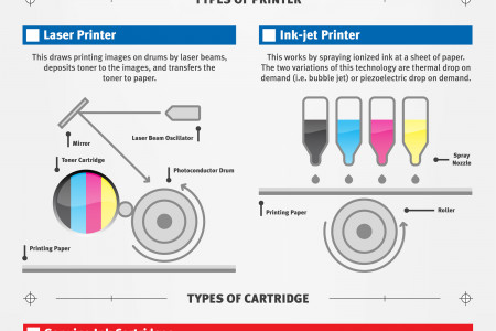Modern Printing in the Home and For Business Infographic