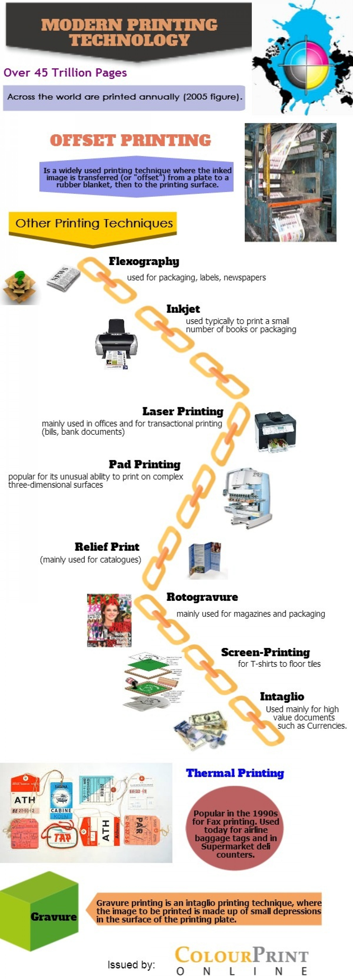 Modern Printing Technology Infographic