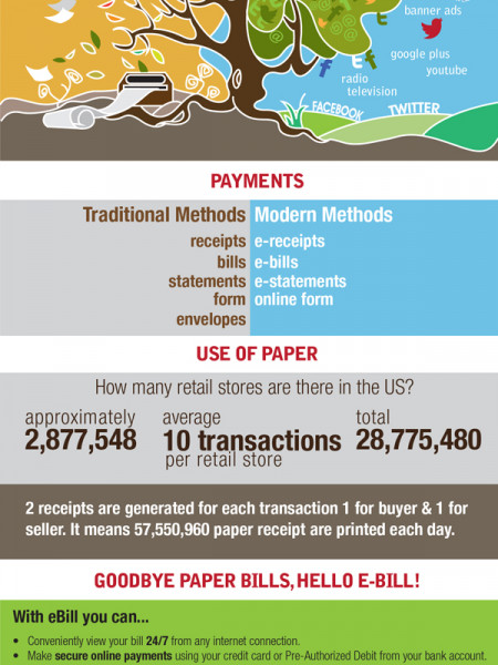 Benefits of Modern Transaction Methods Infographic