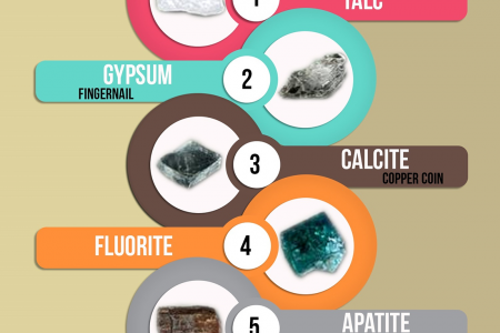 Mohs Scale Infographic