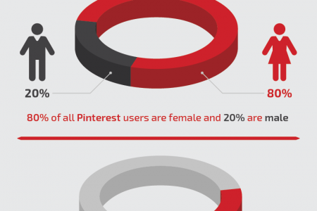 Mommy Blogger Expertise and Marketing Through Pinterest Infographic