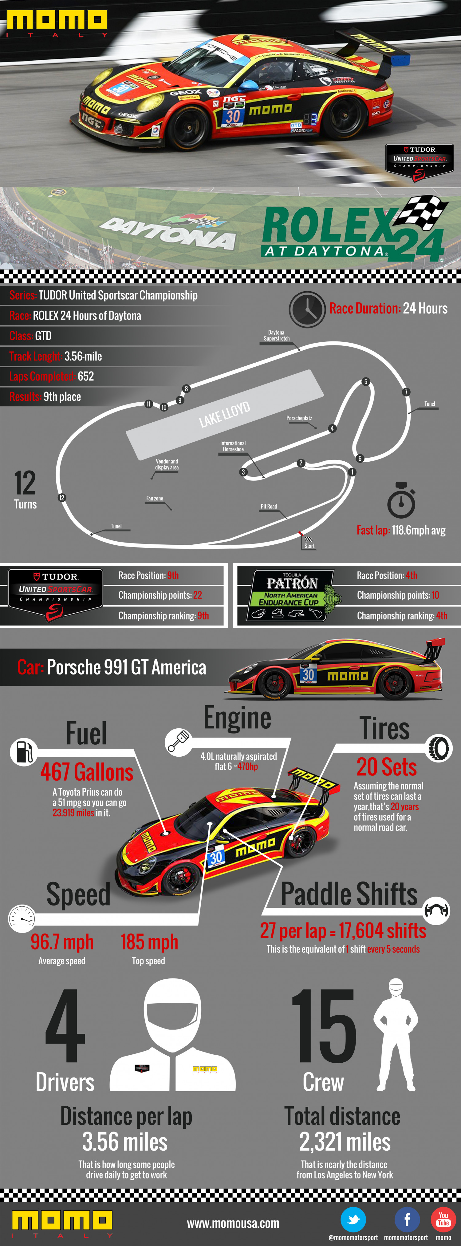 MOMO Motorsport Daytona Race  Infographic