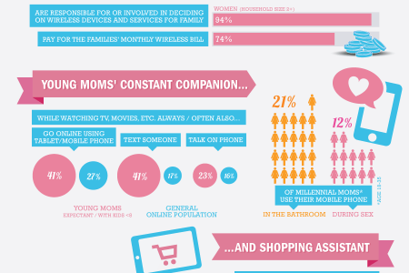 Moms and Mobile Devices Infographic