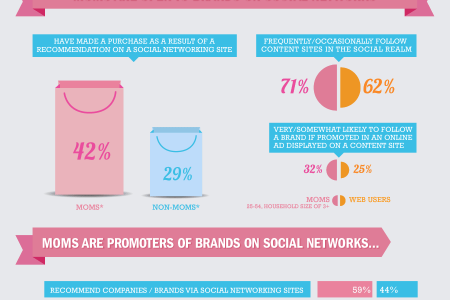 Moms and Social Media in 2012 Infographic