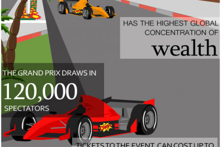 Monaco Grand Prix: The Millionaire's Playground Infographic