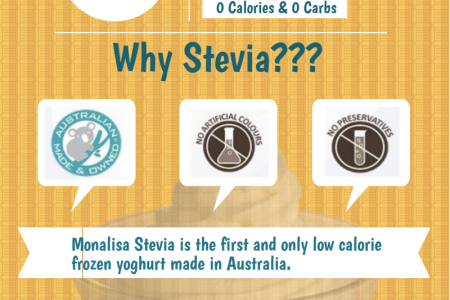 Monalisa Stevia Frozen Yogurt Blend  Infographic