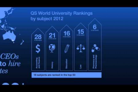Monash University's Brilliant Achievements - Motiongraphic Infographic