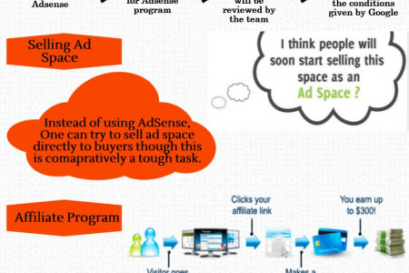 Monetize Your Blog : Guidelines Infographic