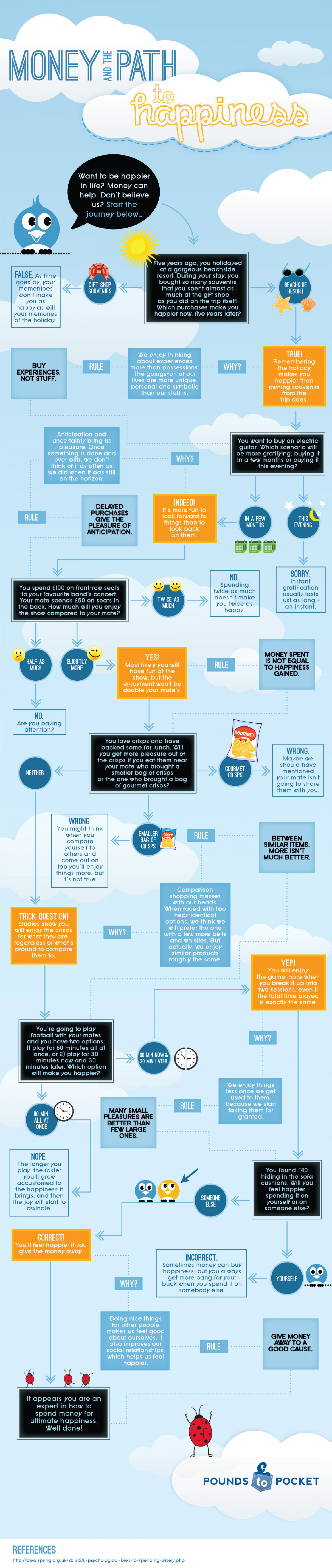 Money and the Path to Happiness Infographic