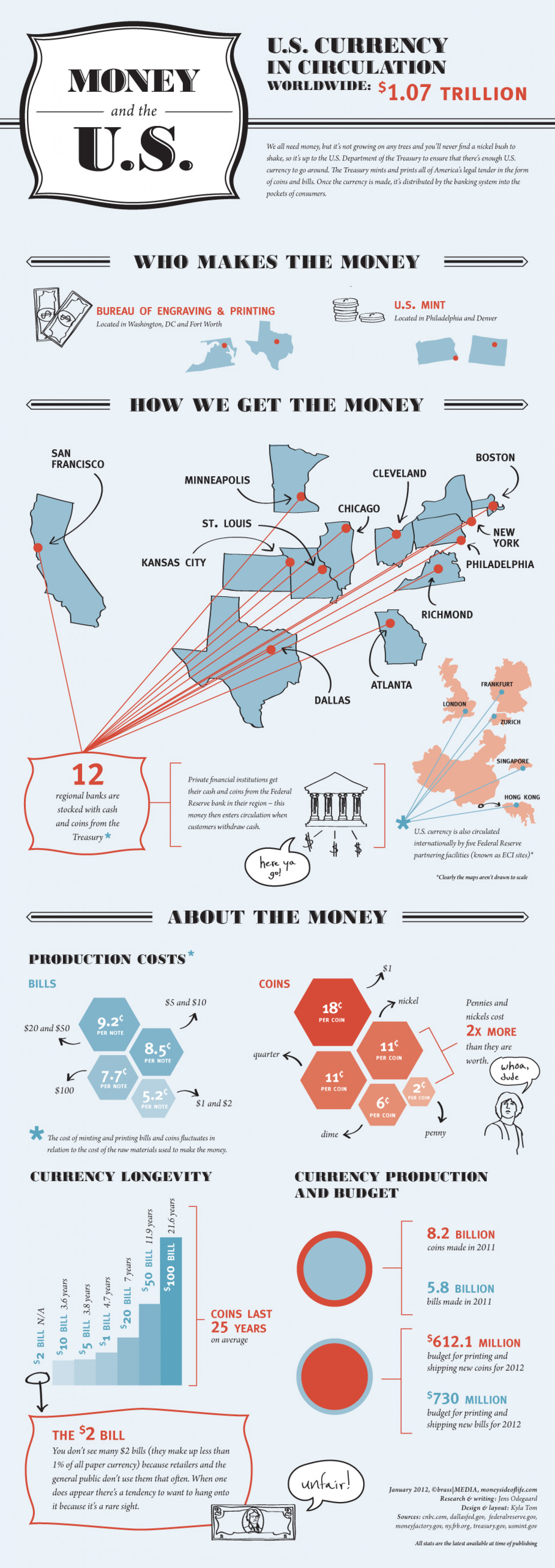 Money and the U.S. Infographic