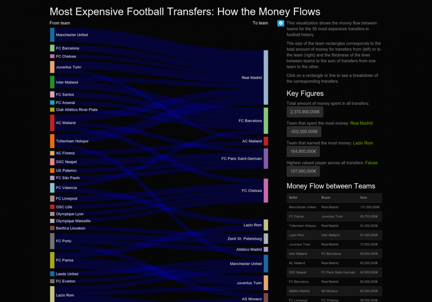 Money Flow of the 50 most expensive football transfers ...