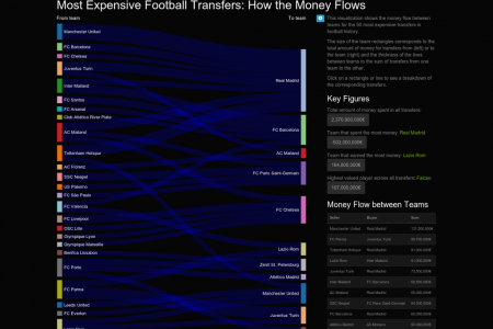 Money Flow of the 50 most expensive football transfers Infographic