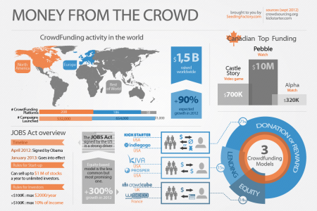 Money From The Crowd Infographic