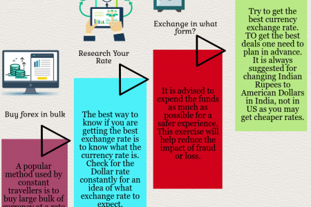 Money hackers to spare Enormous on your Foreign  Exchange Rate. Infographic