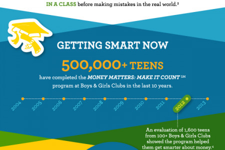 Money Matters: Make It Count Infographic