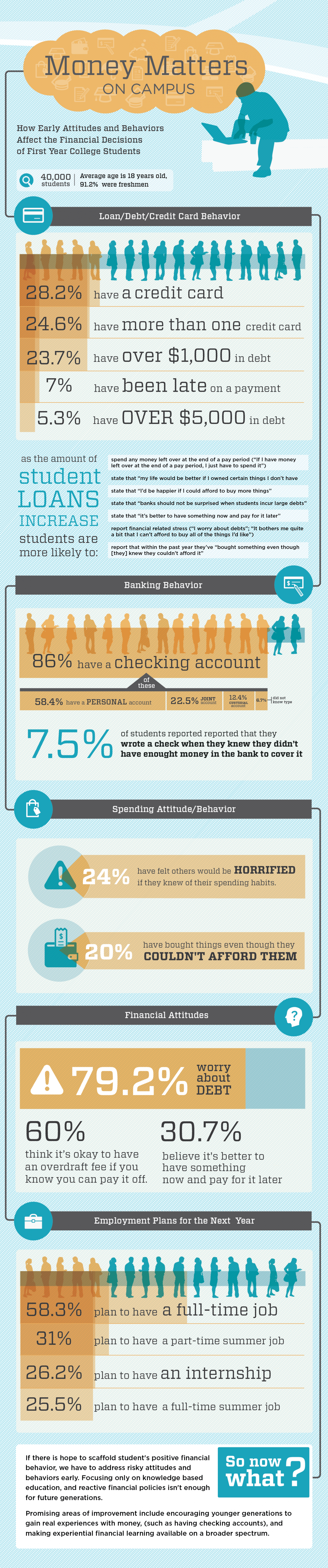 Money Matters on Campus Infographic