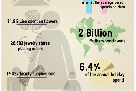 Money of Mother's Day Infographic