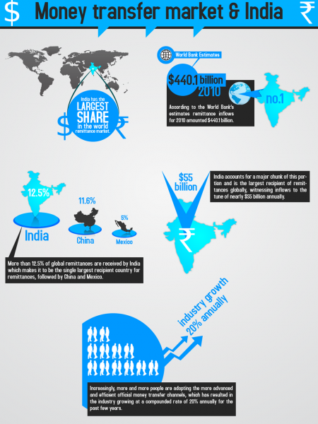 Money Transfer Market and India  Infographic
