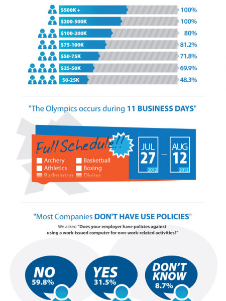 Monitoring Can Help Deter Employees From Violating Acceptable Use Policies   Infographic