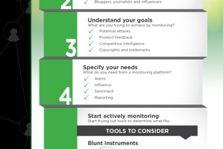 "Monitoring Your Online Reputation: What You Should Be Doing to Protect Your Brand Online"" Infographic"