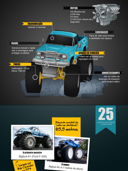 Monster Truck Infographic