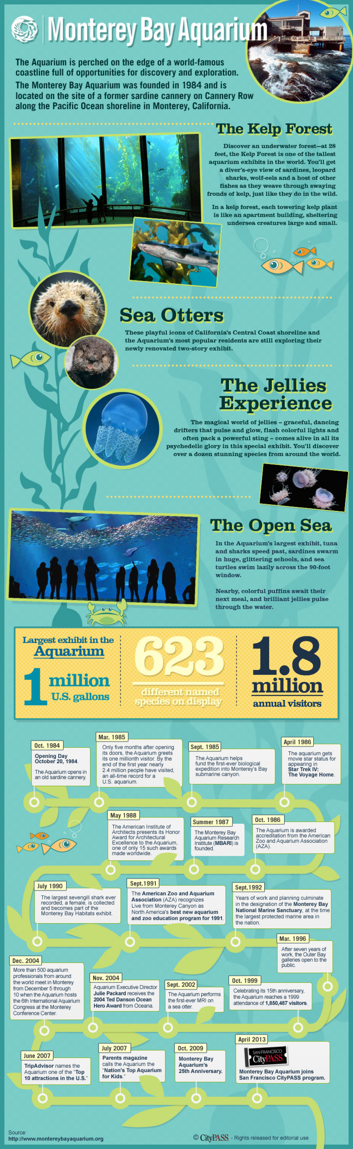 Monterey Bay Aquarium Infographic