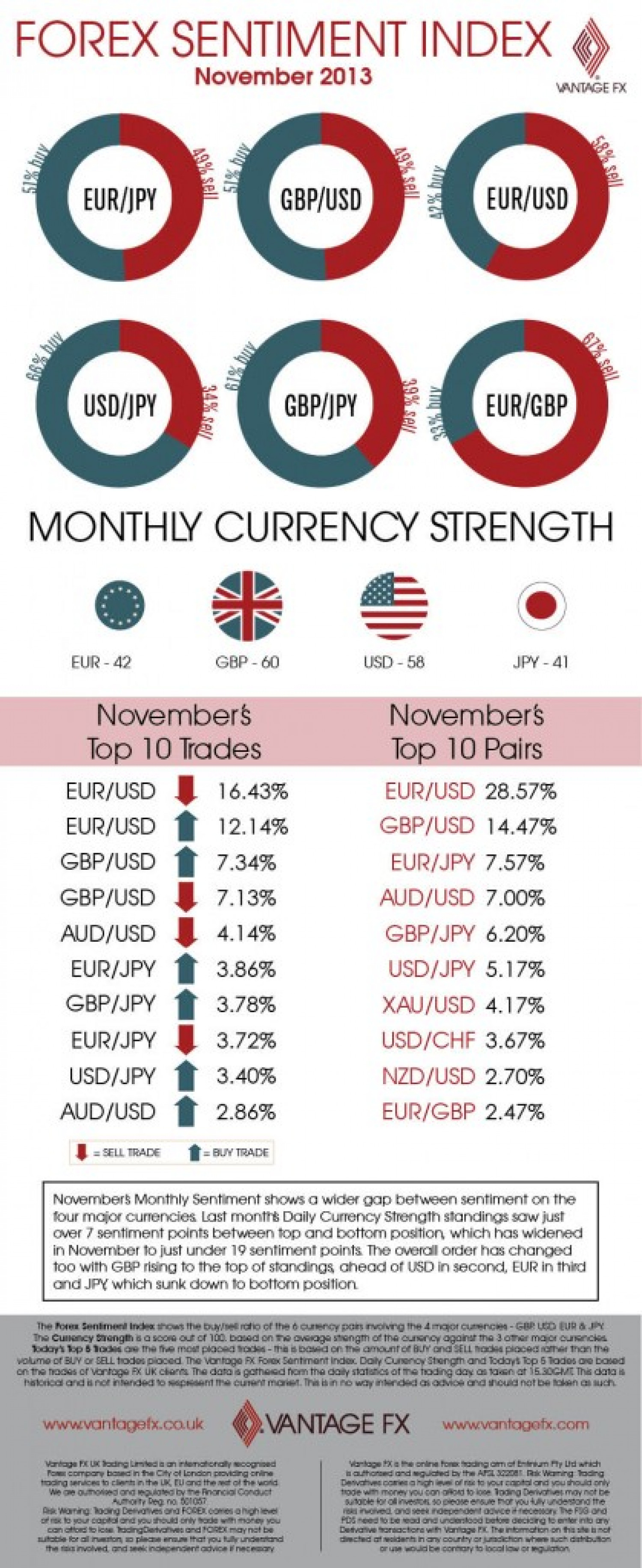 Forex sentiment chart