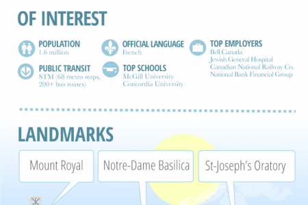 Montreal At A Glance Infographic